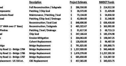 County aims to fix 11 roads, 4 bridges